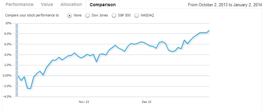 IRA Performance from October 2013 to January 2014