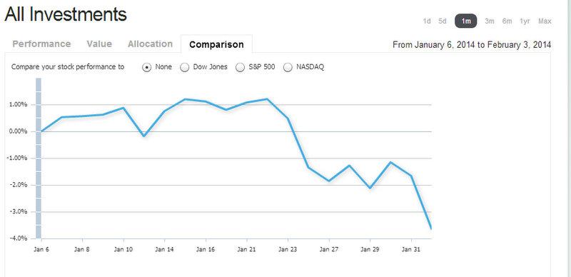Investment Performance Jan through Feb 2014