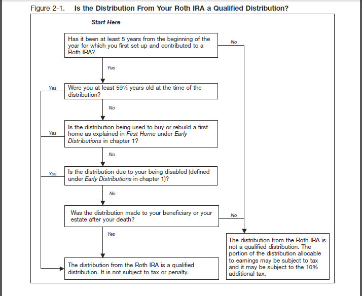 How to Determine if a Roth IRA Distribution is Taxable